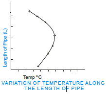 Heat Transfer In Natural Convection